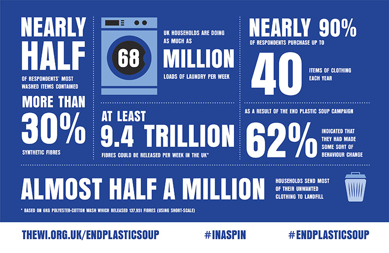 Infographic depicting the report's key findings: Nearly half of respondents' most washed items contained more than 30% synthetic fibres; Almost half a million households send most of their unwanted clothing to landfill; At least 9.4 trillion fibres could be released per week in the UK; UK households are doing as much as 68 million loads of laundry per week; nearly 90% of respondents purchase up to 40 items of clothing each year; as a result of the End Plastic Soup campaign 62% indicated that they had made some sort of behaviour change