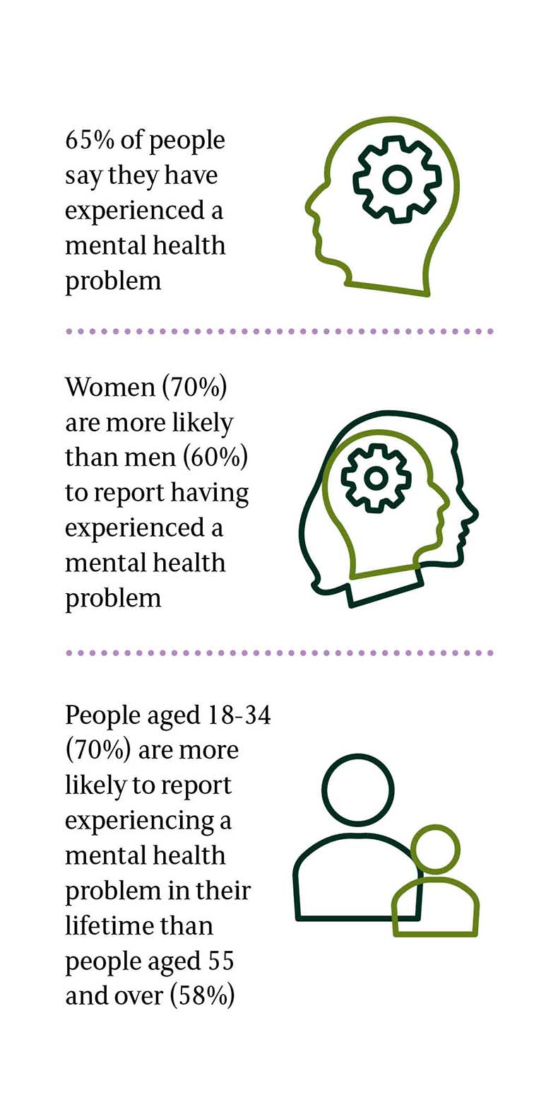 An infographic with three boxes of information: 65% of people say they have experienced a mental health problem (next to an outline of a person's head with a cog in where the brain sits); women (70%) are more likely than men (60%) to report having experienced a mental health problem (next to an outline of a woman's head covering a smaller outline of a man's head with a cog where they overlap); people aged 18-34 (70%) are more likely to report experiencing a mental health problem in their lifetime than people aged 55 and over (58%) (next to a dark green outline of a person overlapped by a smaller light green outline of another person)