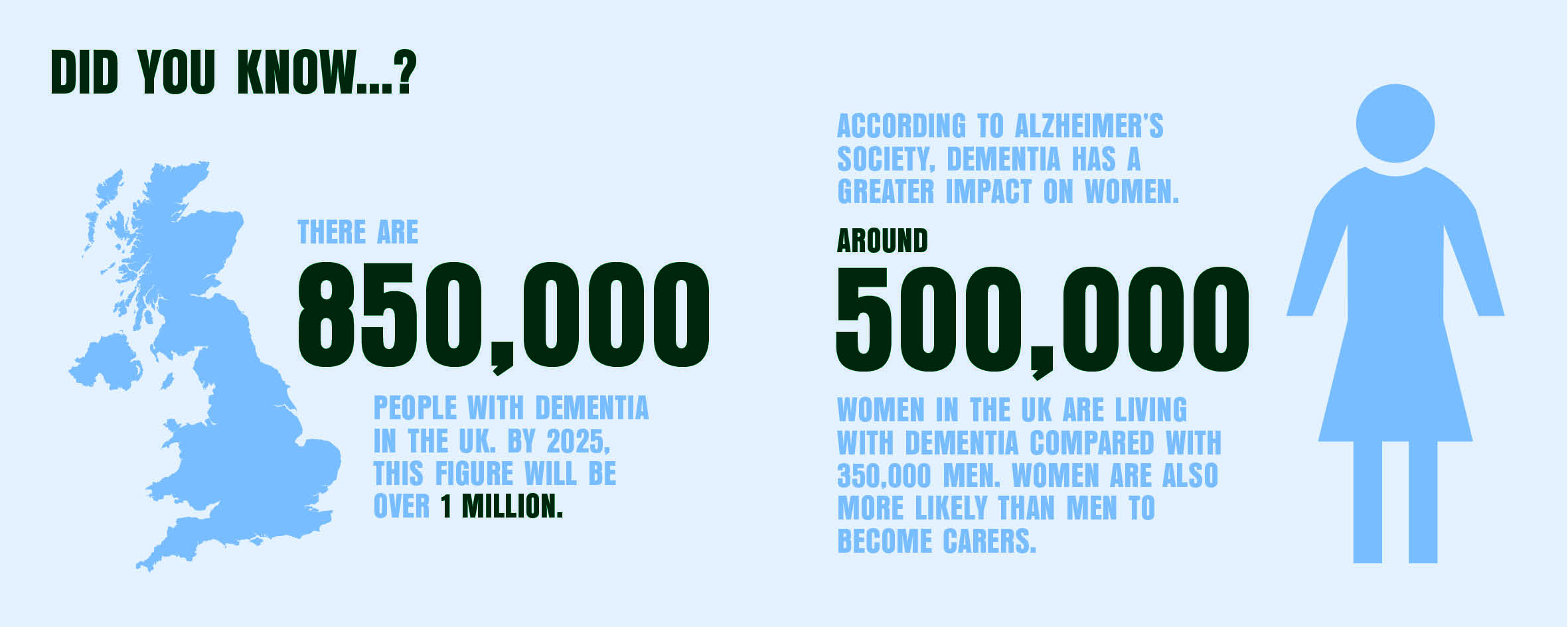 Did you know...? There are 850,000 people with dementia in the UK. By 2025 this figure will be over 1 million. According to Alzheimer's society dementia has a greater impact on women. Around 500,000 women in the UK are living with dementia compared with 350,000 men. Women are also more likely than men to become carers.